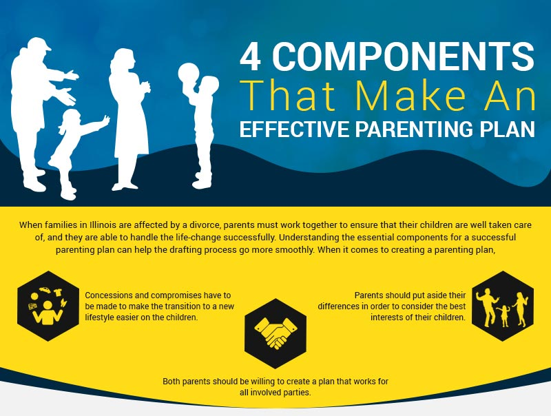 Stelk 1 - Creating an Effective Parenting Plan