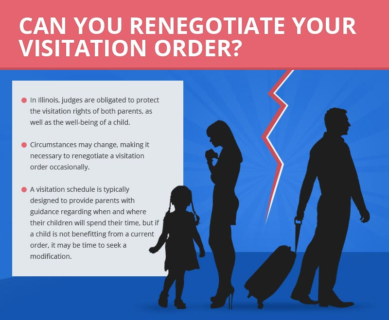 Can You Renegotiate A Visitation Order
