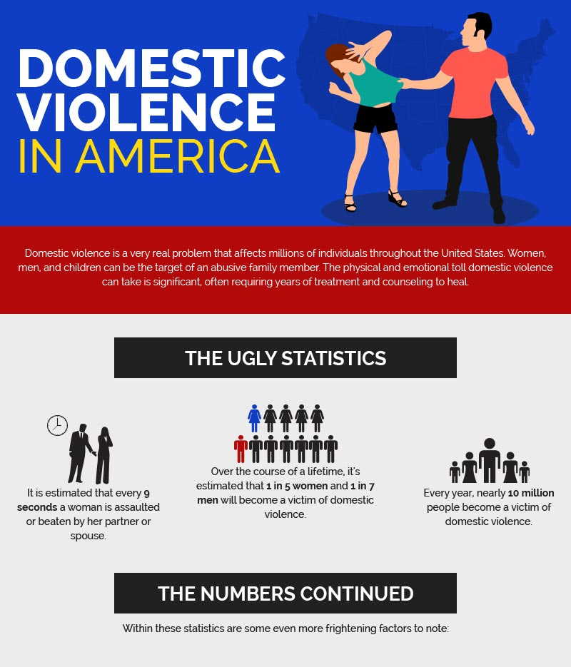 essays on domestic violence in america Until the american medical association,  studies of domestic violence in lgtbq relationships are scant  first-person essays, features, interviews and q&as about life today.