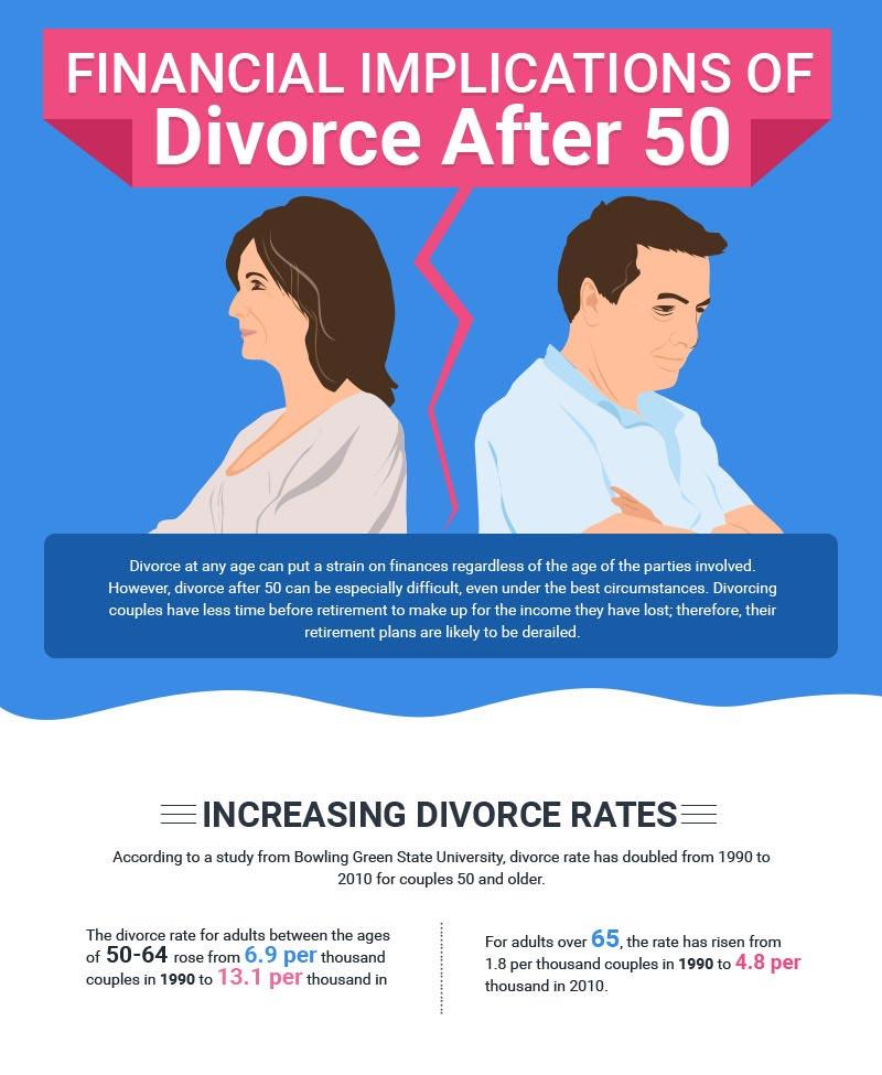 Scheidung - blogger.com