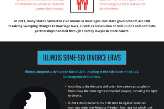Same Sex Divorce in Illinois [infographic]